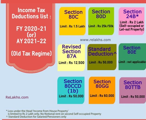 INCOME-TAX-DEDUCTION-LIST-1