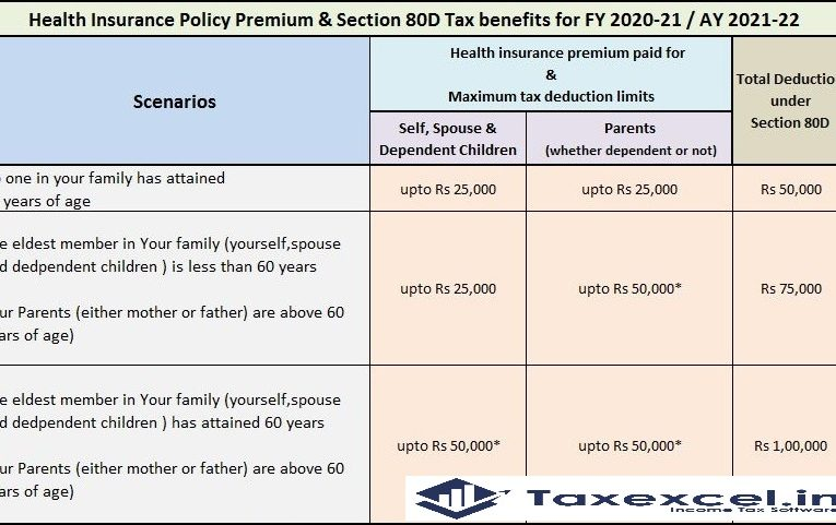 Automated Income Tax Salary Certificate Revised Form 16 Part A&B for the F.Y.2020-21 as per U/s 115 BAC